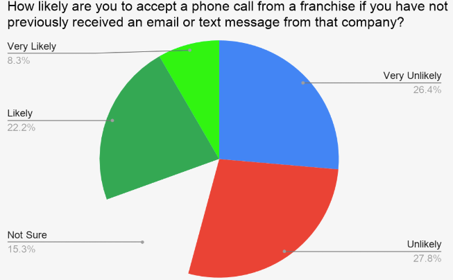 How likely are you to accept a phone call from a franchise if you have not previously received an email or text message from that company?