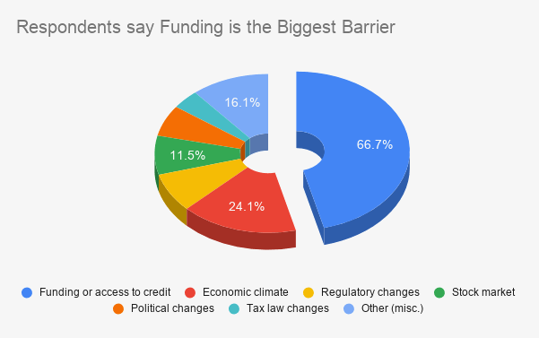 Respondents say Funding is the Biggest Barrier