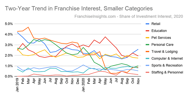 Two-Year Trend in Franchise Interest, Smaller Categories