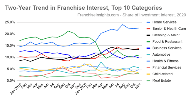 Two-Year Trend in Franchise Interest, Top 10 Categories