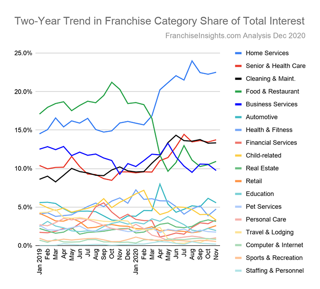 Two-Year Trend in Franchise Category Share of Total Interest